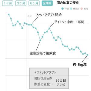 【ダイエット36日目】体重グラフ驚きの変化&運動効率爆上り!「ワイヤレスイヤホン」<PR含>