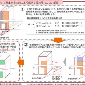 改正建築基準法は6月25日全面施行!!