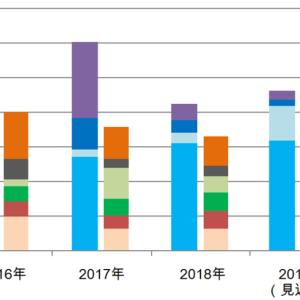 お金の話 2019年度の見込み収支