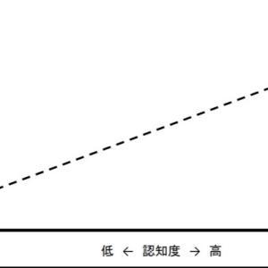 費用対効果の高い販促の裏側①交絡因子:売上と認知の相関関係の背景