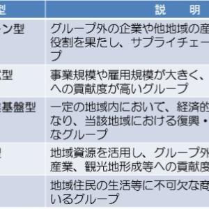 台風19号等被災事業所はグループ補助金