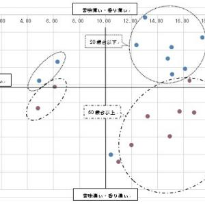 主成分分析での食の嗜好の分析の仕方