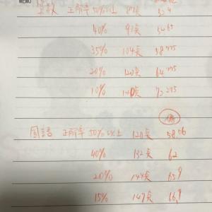 全国統一小学生テスト(小1算数国語、11月)