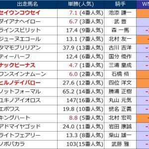 今週の狙いは、函館スプリントステークス2019です。