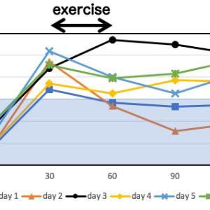 食後の運動について