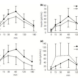 DPP-4阻害薬とGLP-1受動体作動薬は違うの? その3
