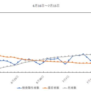7月前半のグラフ(新型コロナ)