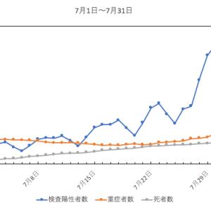 7月のグラフ(新型コロナ)