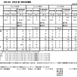 2020-2021シーズン 全日本選手権大会 ・ 東/西日本選手権大会 出場枠について