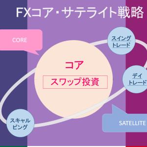 【メキシコペソ運用戦略】FXコア・サテライト戦略で稼ぐ!