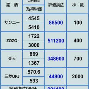 【ZOZO暴落直撃するも少し切り返す】2月5日株評価損益