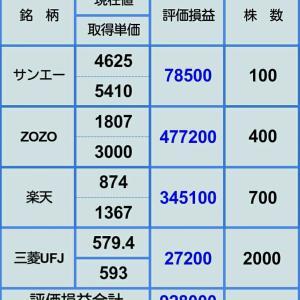 【ZOZOほぼ急落前に戻る】2月7日株評価損益