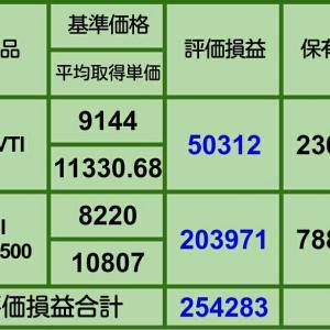 【3月の買い増し状況】3月22日iDeCo、投信評価損益