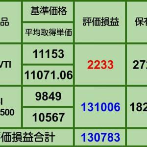 【4月の買い増し状況】5月1日iDeCo、投信評価損益