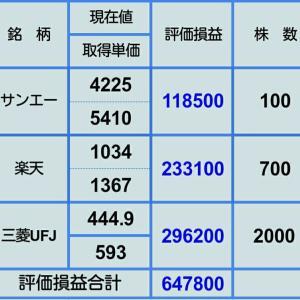 【12月9日 持株評価損益】
