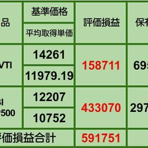 ②【12月の買い増し状況】1月1日 iDeCo、投信評価損益