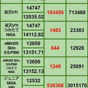 【1月の買い増し状況】1月15日 iDeCo、投信評価損益