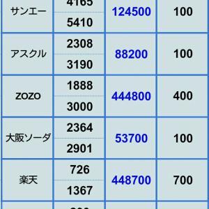 【ZOZO下げ止まらん 年始から評価損拡大中】1月4日 ポジション