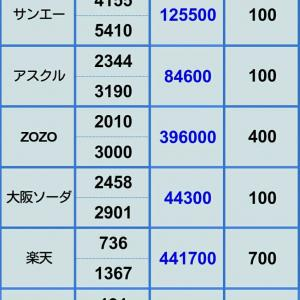【自社株の評価損も拡大中】12月28日 ポジション