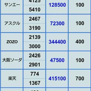 【アスクル決算 暴落直撃 評価損が止まらない】12月21日 ポジション