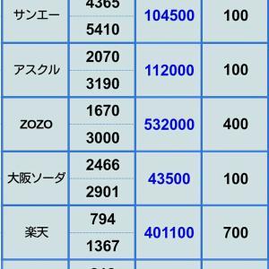 【ZOZOの下方修正直撃中 評価損が止まらん】2月8日 ポジション