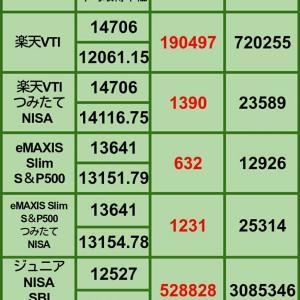 ②【1月の買い増し状況】1月31日 iDeCo、投信評価損益