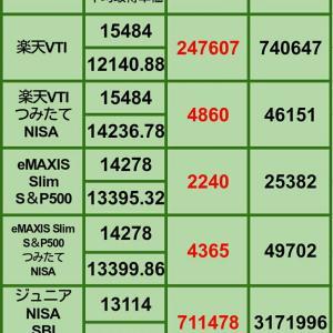 【2月の買い増し状況】2月21日 iDeCo、投信評価損益