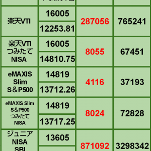 【3月の買い増し状況】3月24日 iDeCo、投信評価損益