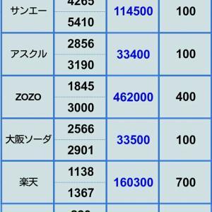 【米中貿易摩擦により評価損拡大】5月24日 ポジション