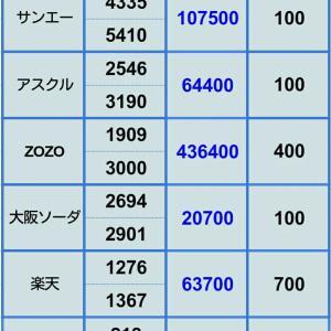 【楽天の評価損減少中】 6月17日 ポジション