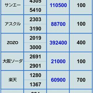 【アスクル下方修正直撃】 6月28日ポジション