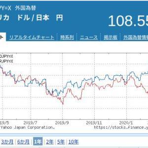 リスク資産チェック 2020/04/04 (キャッシュ100%)
