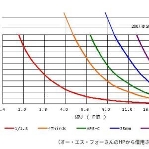【写真機材】センサーサイズ 画素数 焦点距離の関係