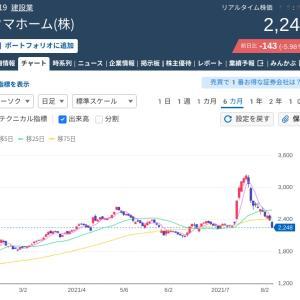 タマホームの株価 2021/08/05