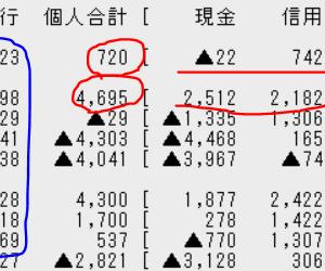 もし外人と個人が揃い踏みとなれば、日本株もバブルとなりそうですがどうなるか