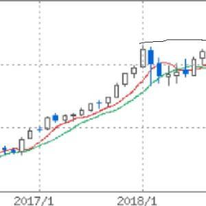 NYダウは月足ローソクでは27000ドルに届かず。だが日本株は日米株価指数のペアトレードで下げず