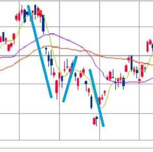 株式市場は相似形を取ることがよくある