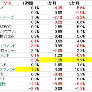 基準価格期間別騰落率、保有ファンドの一人負け。