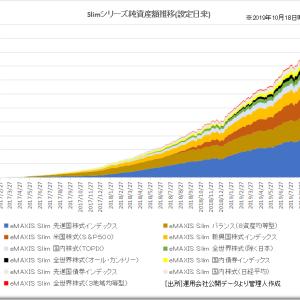 eMAXIS Slimがまたまた最低コスト更新!インデックスファンドのコスト競争が凄いところまできた件