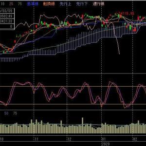 株式市場の暴落も一旦止まりそうな水準