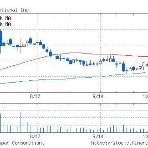 【米国株】保有株が上がってる。Σ(・□・;)