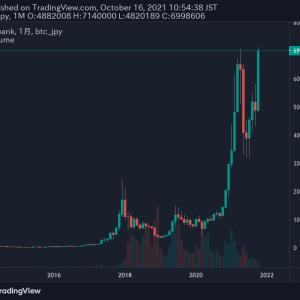 【Bitcoin】ビットコインが史上高値を更新!
