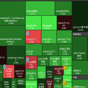 2020年8月15日(土)時点のリスク資産評価額、閑散相場でも+80万YEN。落ちない夏枯れ相場のあとに来るものとは…?