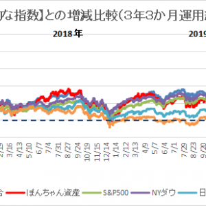 米国株運用 3年3か月経過 +300万円達成