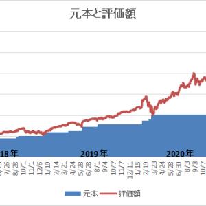 米国株投資 4年2ヶ月 950万円(評価額)