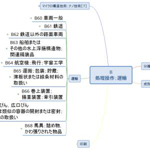 Bセクション概観9/車両編 総論+車両一般(マインドマップで見るIPC)