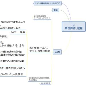 Bセクション概観8/印刷編 各論(マインドマップで見るIPC)
