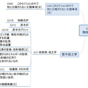 Gセクション概観08/各論/原子力工学(マインドマップで見るIPC)