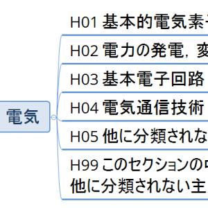 Hセクション概観01/総論としてのメインクラス(マインドマップで見るIPC)