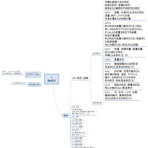 Gセクション概観02/器械各論/いろいろな測定(マインドマップで見るIPC)